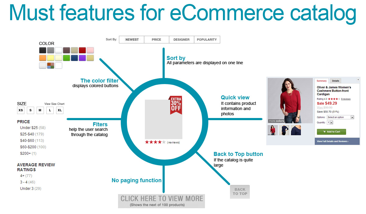 Must features for eCommerce catalog