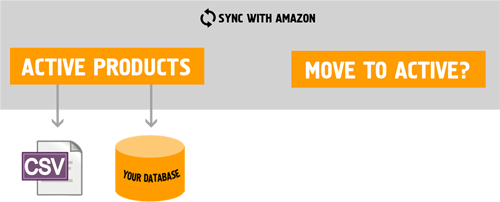 Data Extraction Engine - Move to Active sync status