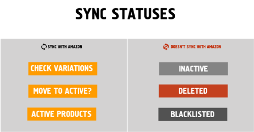 Data Extraction Engine - Sync statuses
